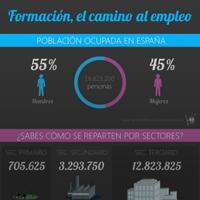 Infografía: Formación, el camino al empleo